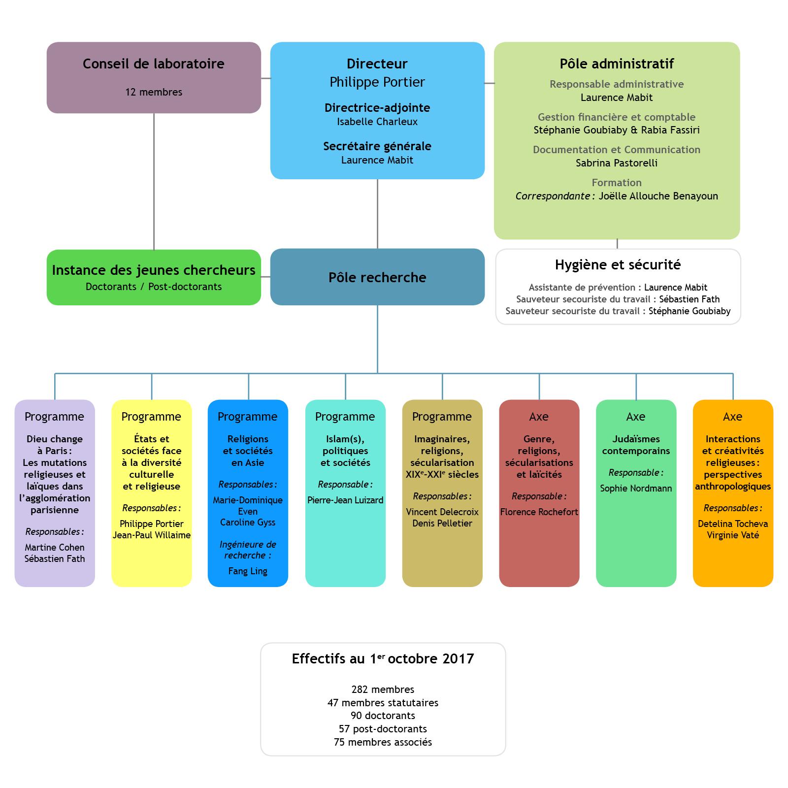Organigramme du GSRL